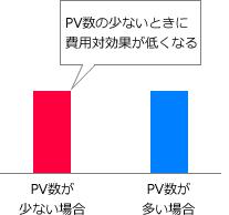 PV数の少ないときに費用対効果が低くなるPV数が少ない場合PV数が多い場合