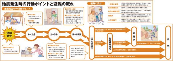 地震発生時の行動ポイントと避難の流れ